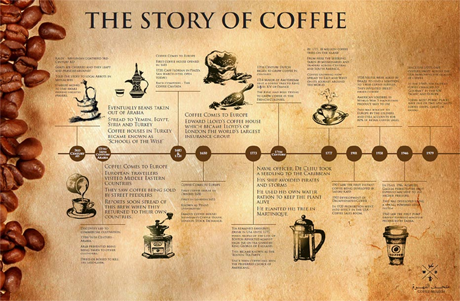 the history of coffee essay The history of coffee essay by yozarslan , university, bachelor's , a+ , april 2004 download word file , 12 pages download word file , 12 pages 43 11 votes.